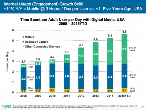 50% du trafic via mobile ? Le smartphone et la tablette ne sont plus des gadgets, ils jouent un rôle déterminant dans votre visibilité. Vous pouvez en savoir plus sur cette statistique via ce billet.