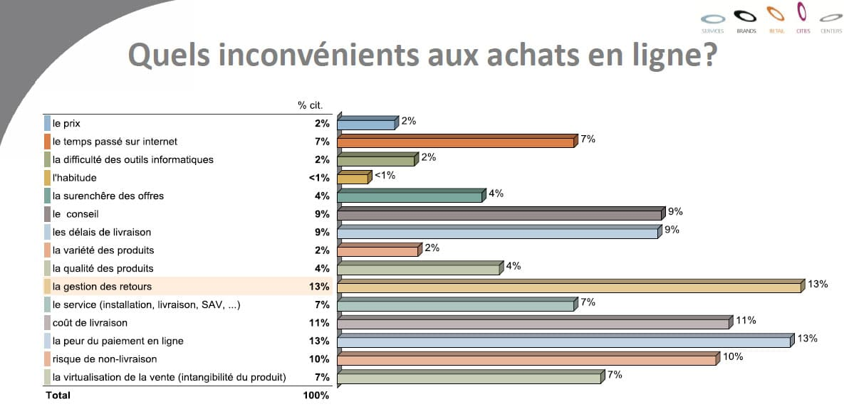 Etude sur le e commerce en suisse - Photo achat en ligne ...