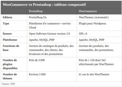 Si WooCommerce continue sur sa lancée il pourrait dépasser le nombre de plugins que propose Prestashop actuellement.