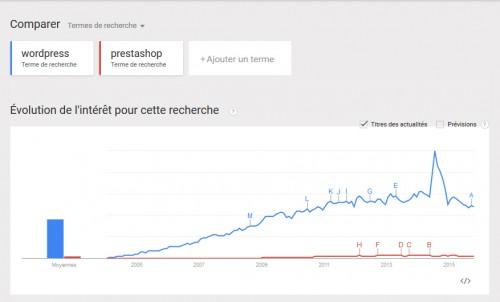 Wordpress explose Prestashop en terme de visibilité... mais WordPress de base n'est pas un outil dédié 100% au e-commerce.