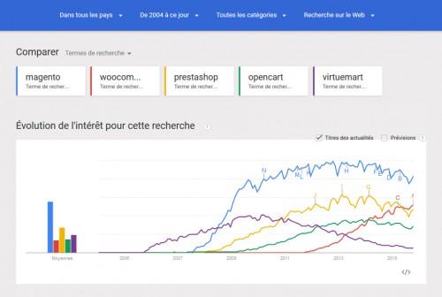 Magento reste un leader incontesté, on voit bien la différence, même par rapport à Prestashop... mais les anglophones sont plus nombreux sur la planète, forcément ça joue aussi un rôle.