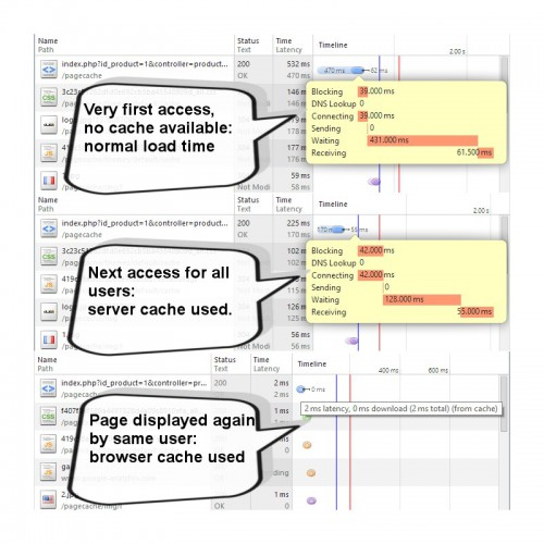 Durant la 3ème phase, les hooks actifs de Prestashop restent malgré tout rechargés régulièrement, le module ne met pas en cache le 100% de la page.