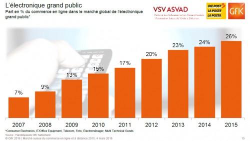 Finalement, chaque année le web gagne 1% sur les ventes.