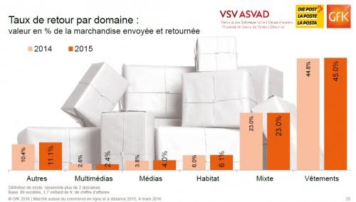 Les taux de retours sont énormes dans le marché de la vente d'habits...il y 'a intérêt à ce que le SAV soit bon... Offrir les frais de ports gratuits devient difficile dans ces conditions.