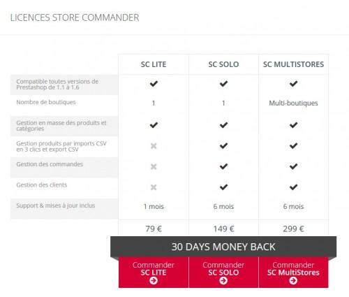 Prenez la version SC SOLO avec un support valable durant 6 mois.