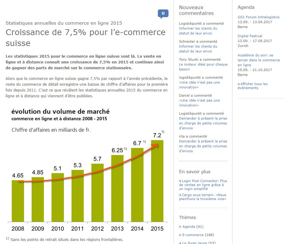 E-commerce suisse croissance